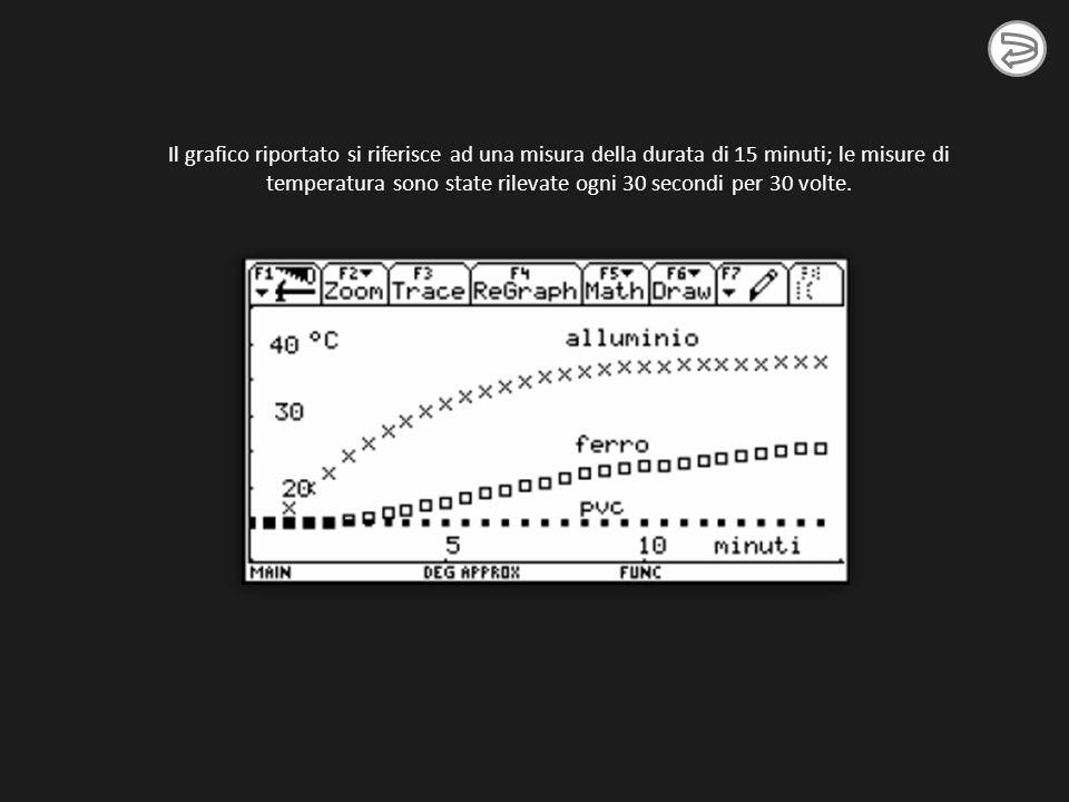 Il grafico riportato si riferisce ad una misura della durata di 15 minuti; le misure di temperatura sono state rilevate ogni 30 secondi per 30 volte.