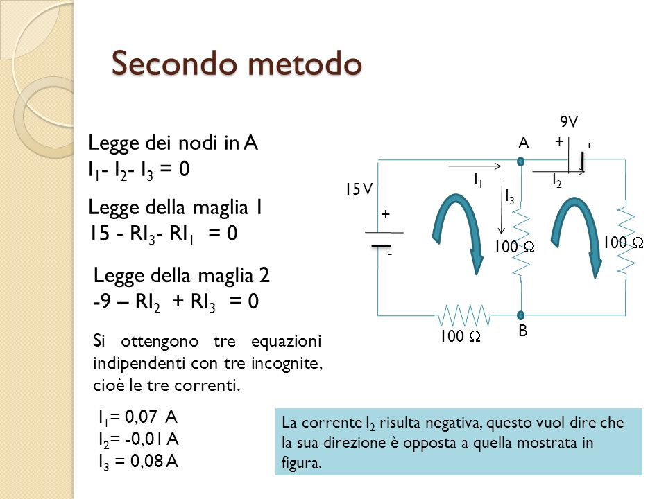 Secondo metodo Legge dei nodi in A I 1 - I 2 - I 3 = 0 + - 100 + - 15 V 9V I1I1 I2I2 I3I3 A B Legge della maglia 1 15 - RI 3 - RI 1 = 0 Legge della ma