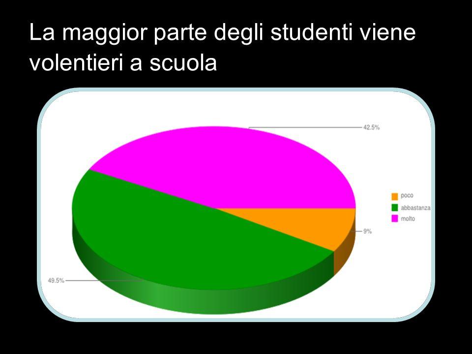 La maggior parte degli studenti viene volentieri a scuola