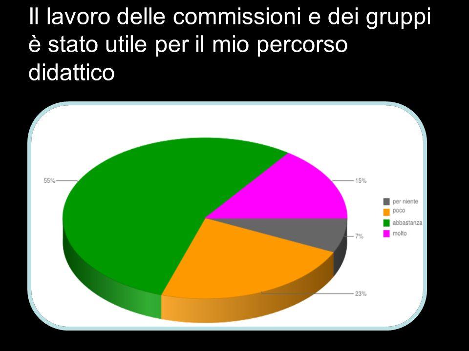 Il lavoro delle commissioni e dei gruppi è stato utile per il mio percorso didattico