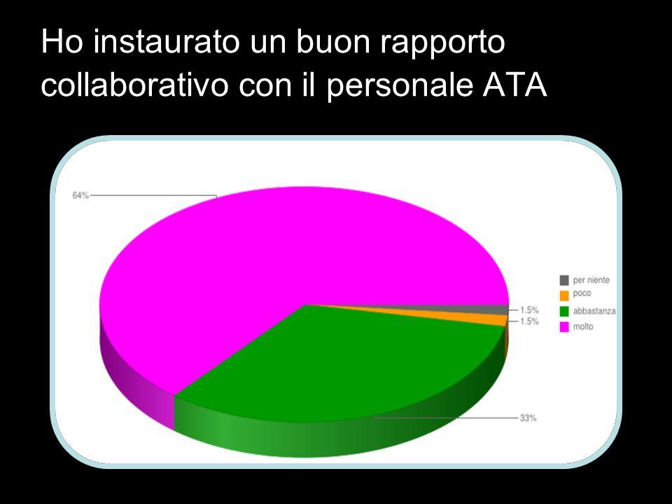 Ho instaurato un buon rapporto collaborativo con il personale ATA