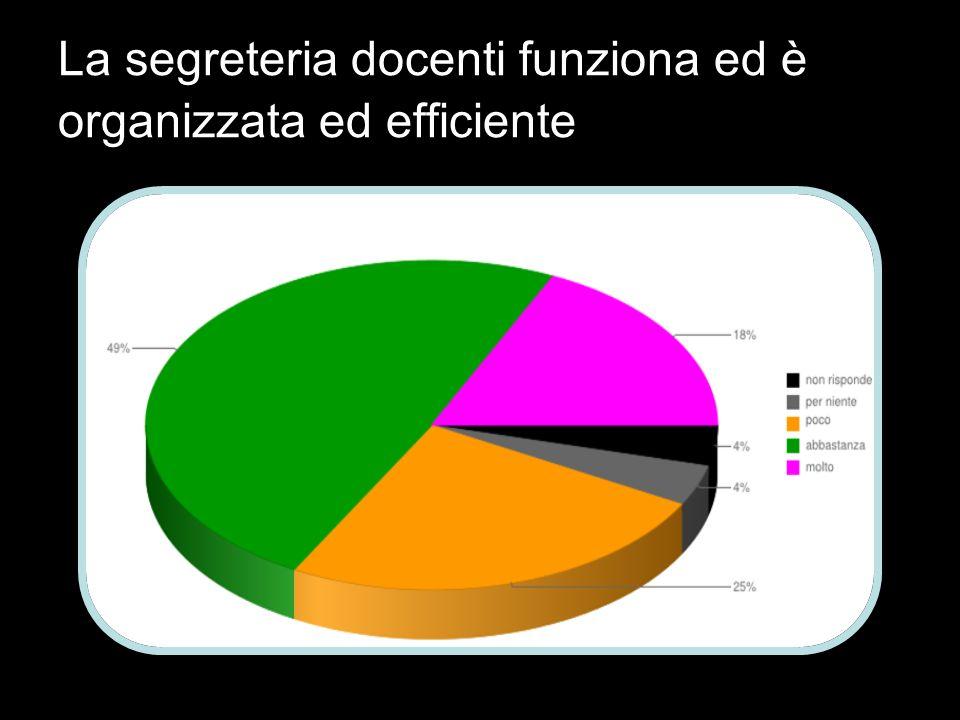 La segreteria docenti funziona ed è organizzata ed efficiente