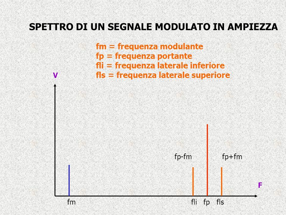 F V fmfli fp fls fp-fmfp+fm SPETTRO DI UN SEGNALE MODULATO IN AMPIEZZA fm = frequenza modulante fp = frequenza portante fli = frequenza laterale inferiore fls = frequenza laterale superiore