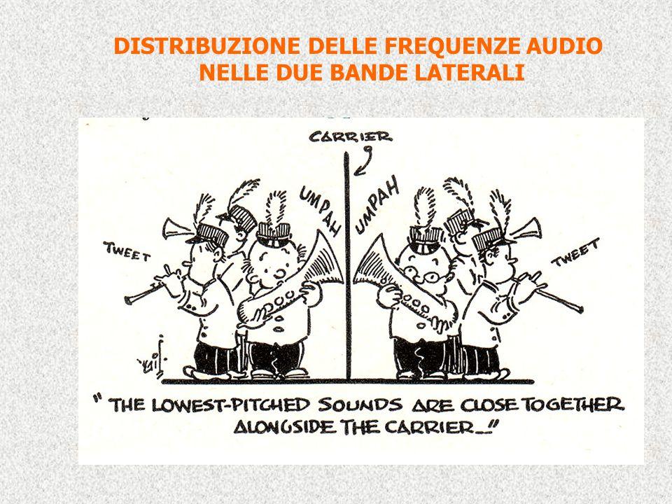 DISTRIBUZIONE DELLE FREQUENZE AUDIO NELLE DUE BANDE LATERALI