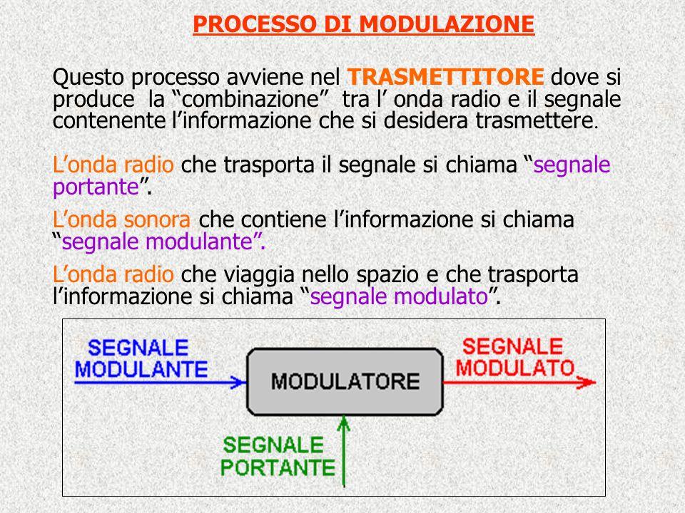 PROCESSO DI MODULAZIONE Questo processo avviene nel TRASMETTITORE dove si produce la combinazione tra l onda radio e il segnale contenente linformazione che si desidera trasmettere.