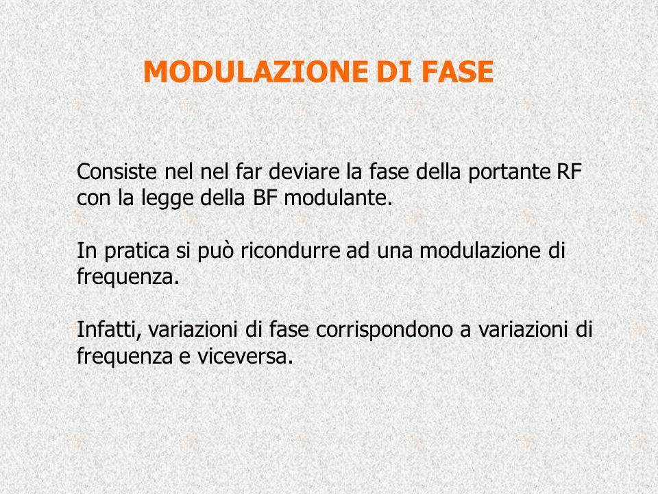 MODULAZIONE DI FASE Consiste nel nel far deviare la fase della portante RF con la legge della BF modulante.