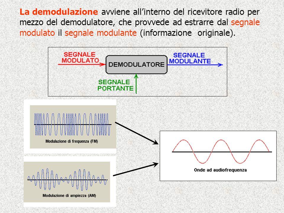 La demodulazione avviene allinterno del ricevitore radio per mezzo del demodulatore, che provvede ad estrarre dal segnale modulato il segnale modulante (informazione originale).
