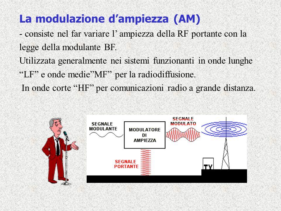 La modulazione dampiezza (AM) - consiste nel far variare l ampiezza della RF portante con la legge della modulante BF. Utilizzata generalmente nei sis