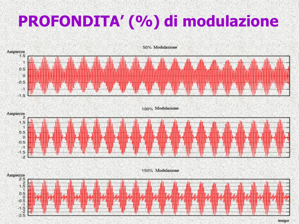 PROFONDITA (%) di modulazione