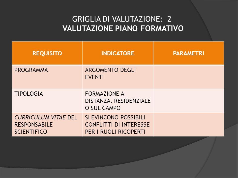 GRIGLIA DI VALUTAZIONE: 2 VALUTAZIONE PIANO FORMATIVO REQUISITOINDICATOREPARAMETRI PROGRAMMAARGOMENTO DEGLI EVENTI TIPOLOGIAFORMAZIONE A DISTANZA, RES