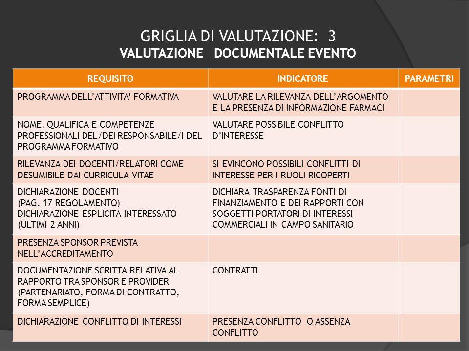 GRIGLIA DI VALUTAZIONE: 3 VALUTAZIONE DOCUMENTALE EVENTO REQUISITOINDICATOREPARAMETRI PROGRAMMA DELLATTIVITA FORMATIVAVALUTARE LA RILEVANZA DELLARGOME