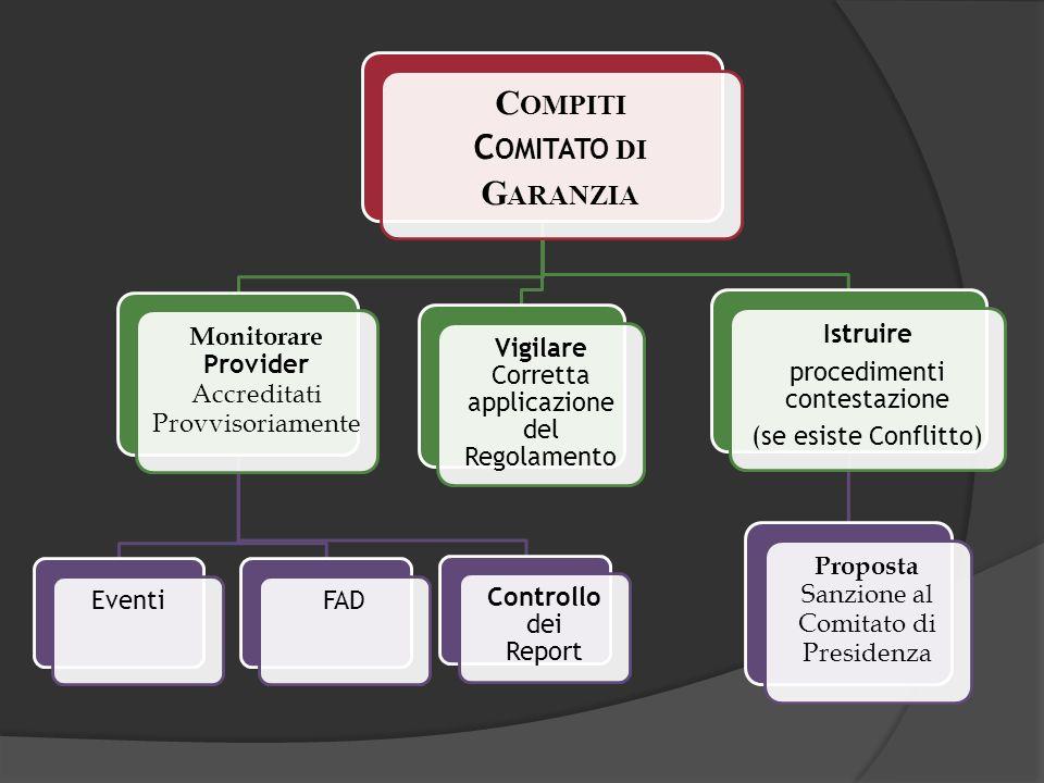 C OMPITI C OMITATO DI G ARANZIA Monitorare Provider Accreditati Provvisoriamente EventiFADControllo dei Report Vigilare Corretta applicazione del Rego