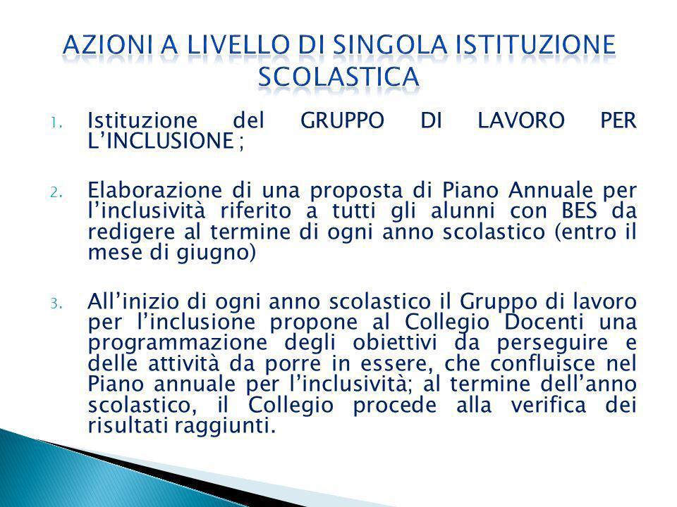 1. Istituzione del GRUPPO DI LAVORO PER LINCLUSIONE ; 2.
