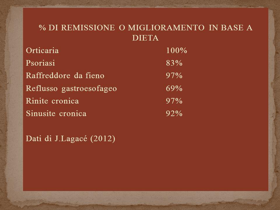 % DI REMISSIONE O MIGLIORAMENTO IN BASE A DIETA Orticaria100% Psoriasi83% Raffreddore da fieno97% Reflusso gastroesofageo69% Rinite cronica97% Sinusite cronica92% Dati di J.Lagacé (2012)