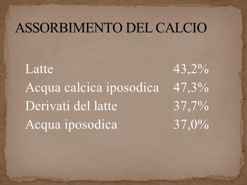 Latte43,2% Acqua calcica iposodica47,3% Derivati del latte37,7% Acqua iposodica37,0%