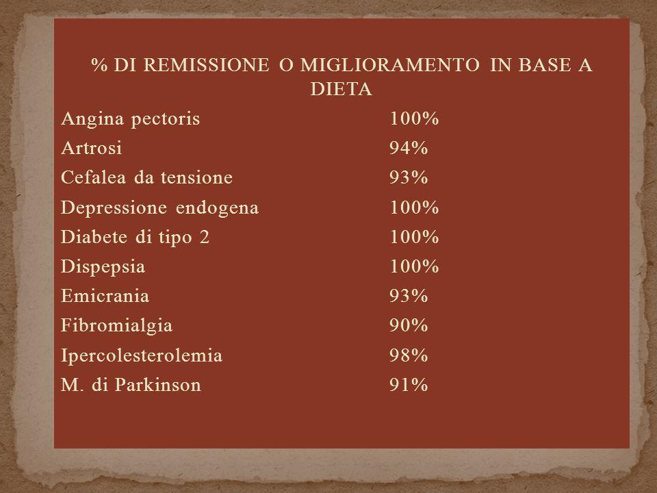 % DI REMISSIONE O MIGLIORAMENTO IN BASE A DIETA Angina pectoris100% Artrosi94% Cefalea da tensione93% Depressione endogena100% Diabete di tipo 2100% Dispepsia100% Emicrania93% Fibromialgia90% Ipercolesterolemia98% M.