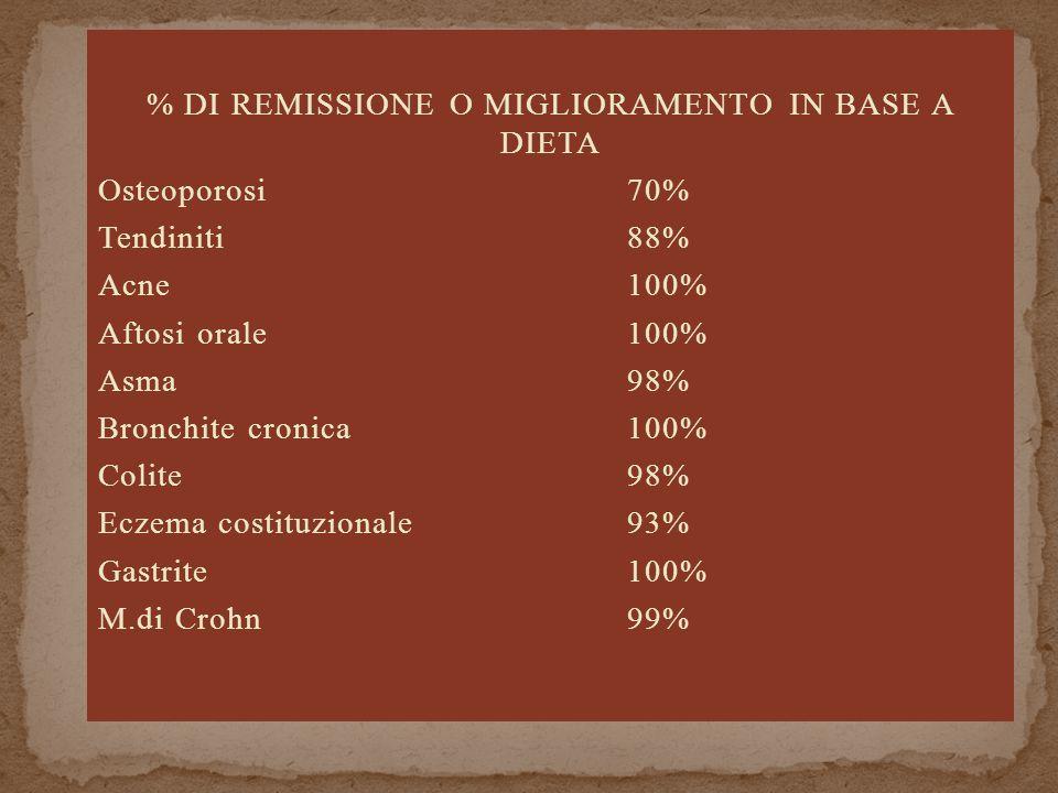 % DI REMISSIONE O MIGLIORAMENTO IN BASE A DIETA Osteoporosi70% Tendiniti88% Acne100% Aftosi orale100% Asma98% Bronchite cronica100% Colite98% Eczema costituzionale93% Gastrite100% M.di Crohn99%