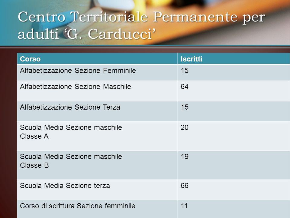 Centro Territoriale Permanente per adulti G. Carducci CorsoIscritti Alfabetizzazione Sezione Femminile15 Alfabetizzazione Sezione Maschile64 Alfabetiz