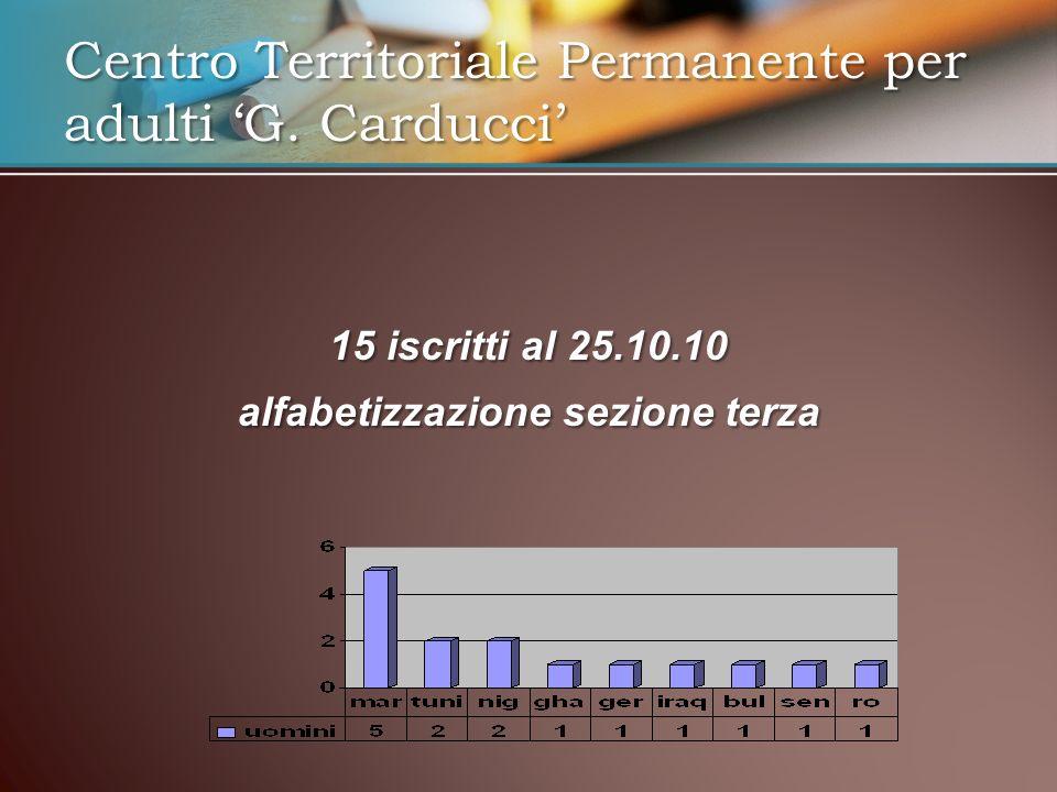15 iscritti al 25.10.10 alfabetizzazione sezione terza Centro Territoriale Permanente per adulti G.
