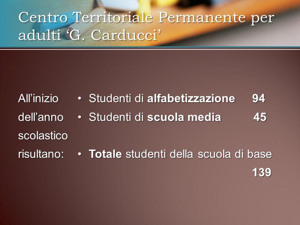 Alliniziodellannoscolasticorisultano: Studenti di alfabetizzazione 94 Studenti di scuola media 45 Totale studenti della scuola di base 139 Centro Terr