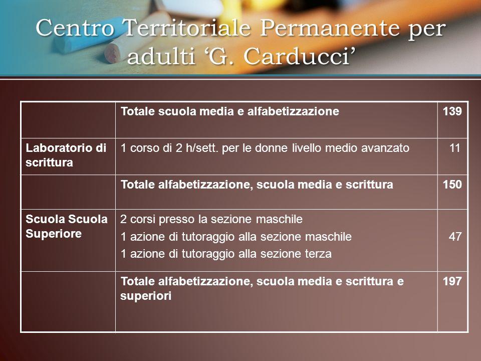 Centro Territoriale Permanente per adulti G. Carducci Totale scuola media e alfabetizzazione139 Laboratorio di scrittura 1 corso di 2 h/sett. per le d