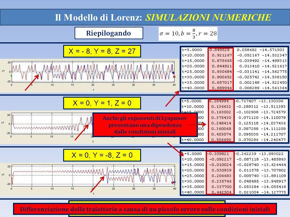Il Modello di Lorenz: SIMULAZIONI NUMERICHE X = - 8, Y = 8, Z = 27 X = 0, Y = 1, Z = 0 X = 0, Y = -8, Z = 0 Riepilogando Differenziazione delle traiet