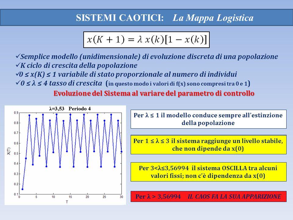 SISTEMI CAOTICI: La Mappa Logistica Semplice modello (unidimensionale) di evoluzione discreta di una popolazione K ciclo di crescita della popolazione