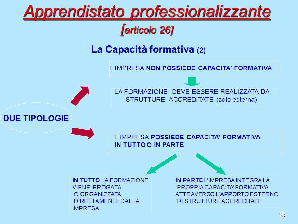 18 La Capacità formativa (2) DUE TIPOLOGIE LIMPRESA NON POSSIEDE CAPACITA FORMATIVA LA FORMAZIONE DEVE ESSERE REALIZZATA DA STRUTTURE ACCREDITATE (sol