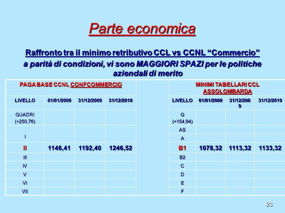 23 Parte economica Raffronto tra il minimo retributivo CCL vs CCNL Commercio a parità di condizioni, vi sono MAGGIORI SPAZI per le politiche aziendali
