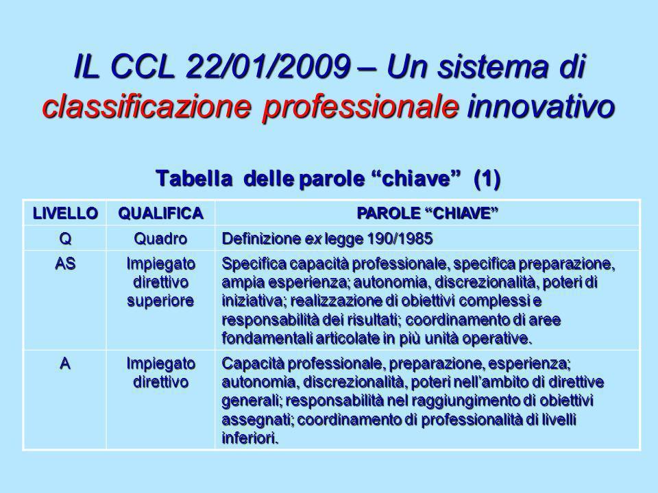 IL CCL 22/01/2009 – Un sistema di classificazione professionale innovativo Tabella delle parole chiave (1) LIVELLOQUALIFICA PAROLE CHIAVE QQuadro Defi
