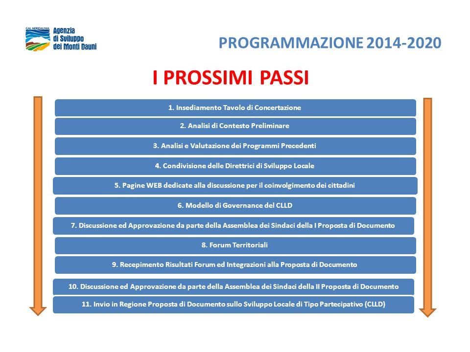 I PROSSIMI PASSI 1. Insediamento Tavolo di Concertazione2. Analisi di Contesto Preliminare3. Analisi e Valutazione dei Programmi Precedenti4. Condivis