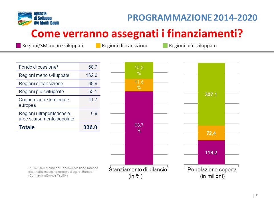 9 Come verranno assegnati i finanziamenti? Stanziamento di bilancio (in %) Popolazione coperta (in milioni) Regioni/SM meno sviluppatiRegioni di trans