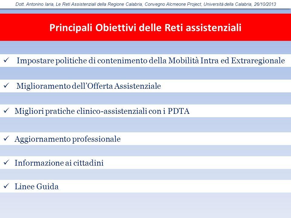 Principali Obiettivi delle Reti assistenziali Miglioramento dellOfferta Assistenziale Migliori pratiche clinico-assistenziali con i PDTA Aggiornamento