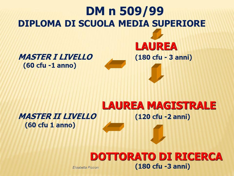 DM n 509/99 DIPLOMA DI SCUOLA MEDIA SUPERIORE LAUREA MASTER I LIVELLO (180 cfu - 3 anni) (60 cfu -1 anno) LAUREA MAGISTRALE MASTER II LIVELLO (120 cfu
