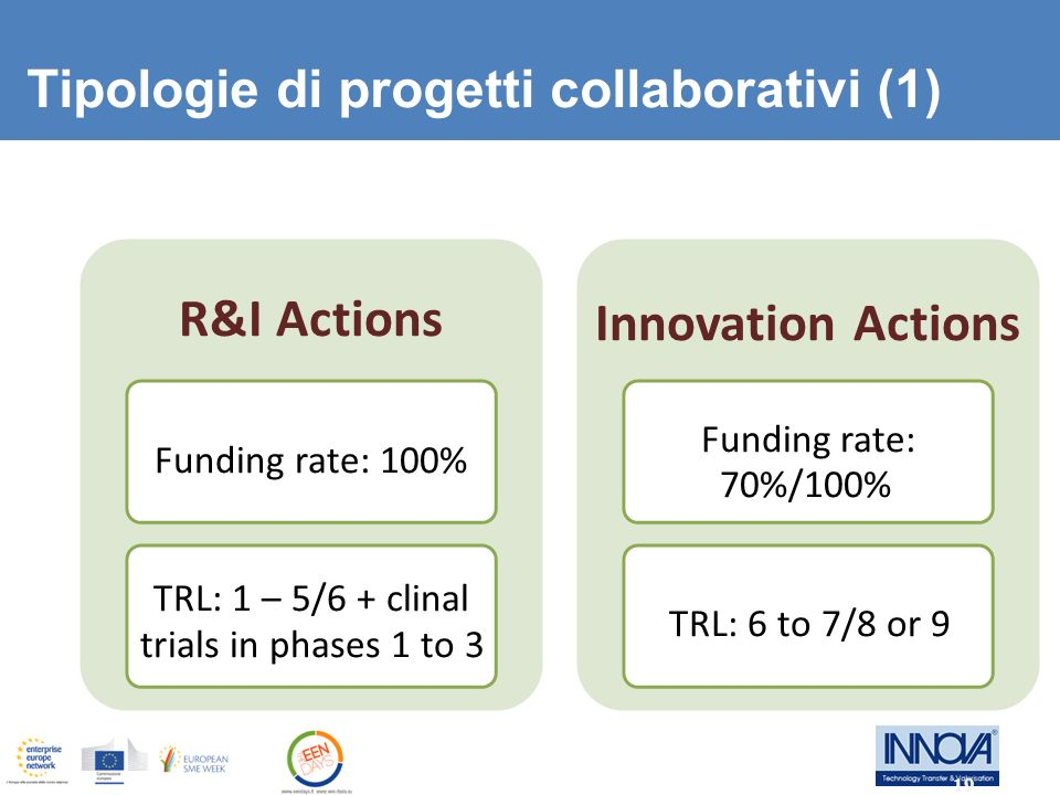 Tipologie di progetti collaborativi (1) R&I Actions Funding rate: 100% TRL: 1 – 5/6 + clinal trials in phases 1 to 3 Innovation Actions Funding rate: