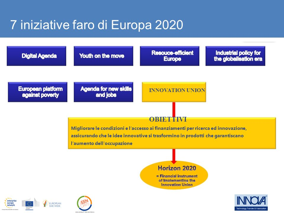 Excellent Science European Research Council Frontier research by the best individual teams Future and Emerging Technologies Collaborative research to open new fields of innovation Marie Skłodowska Curie actions Opportunities for training and career development Research infrastructures (including e-infrastructure) Ensuring access to world-class facilities IndustrialTechnologies Leadership in enabling and industrial technologies ICT, nanotechnologies, materials, biotechnology, manufacturing, space Access to risk finance Leveraging private finance and venture capital for research and innovation Innovation in SMEs Fostering all forms of innovation in all types of SMEs Societal Challenges Health, demographic change and wellbeing Food security, sustainable agriculture, marine and maritime research & the bioeconomy Secure, clean and efficient energy Smart, green and integrated transport Climate action, resource efficiency and raw materials Inclusive, innovative and reflective societies Security society European Institute of Innovation and Technology (EIT) Spreading Excellence and Widening Participation Science with and for society Joint Research Center (JRC) Struttura del programma: aree di maggior interesse per le imprese 10
