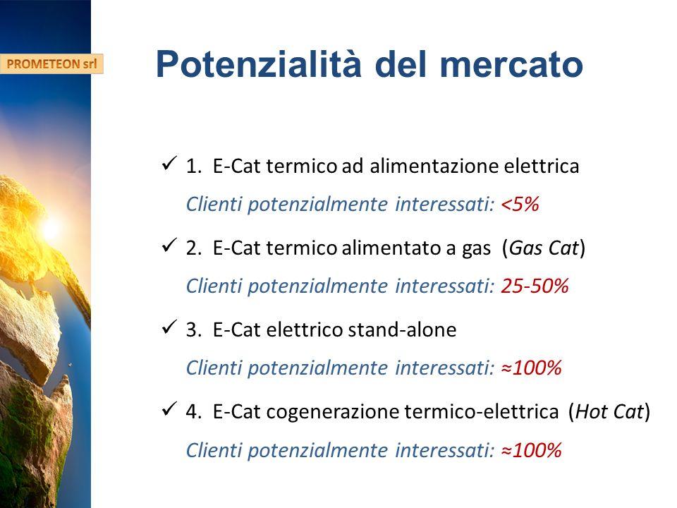 Hydro Fusion Confidential Information Potenzialità del mercato 1.