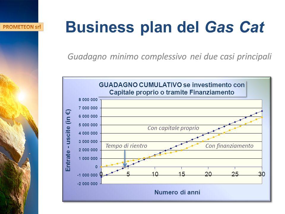 Hydro Fusion Confidential Information Business plan del Gas Cat Guadagno minimo complessivo nei due casi principali Con capitale proprio Con finanziamentoTempo di rientro