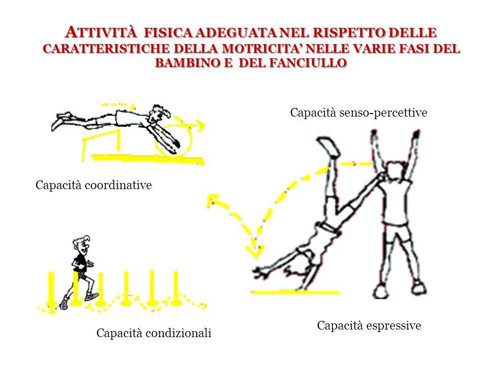 A TTIVITÀ FISICA ADEGUATA NEL RISPETTO DELLE CARATTERISTICHE DELLA MOTRICITA NELLE VARIE FASI DEL BAMBINO E DEL FANCIULLO Capacità senso-percettive Ca