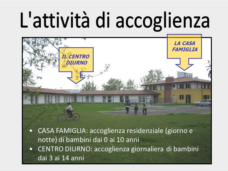 IL CENTRO DIURNO LA CASA FAMIGLIA CASA FAMIGLIA: accoglienza residenziale (giorno e notte) di bambini dai 0 ai 10 anni CENTRO DIURNO: accoglienza gior
