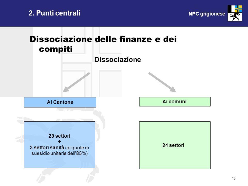 NPC grigionese 16 Dissociazione delle finanze e dei compiti 24 settori Ai comuni 28 settori + 3 settori sanità (aliquote di sussidio unitarie dell'85%