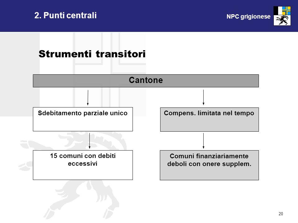 NPC grigionese 20 Strumenti transitori Cantone Sdebitamento parziale unico 15 comuni con debiti eccessivi Compens. limitata nel tempo Comuni finanziar