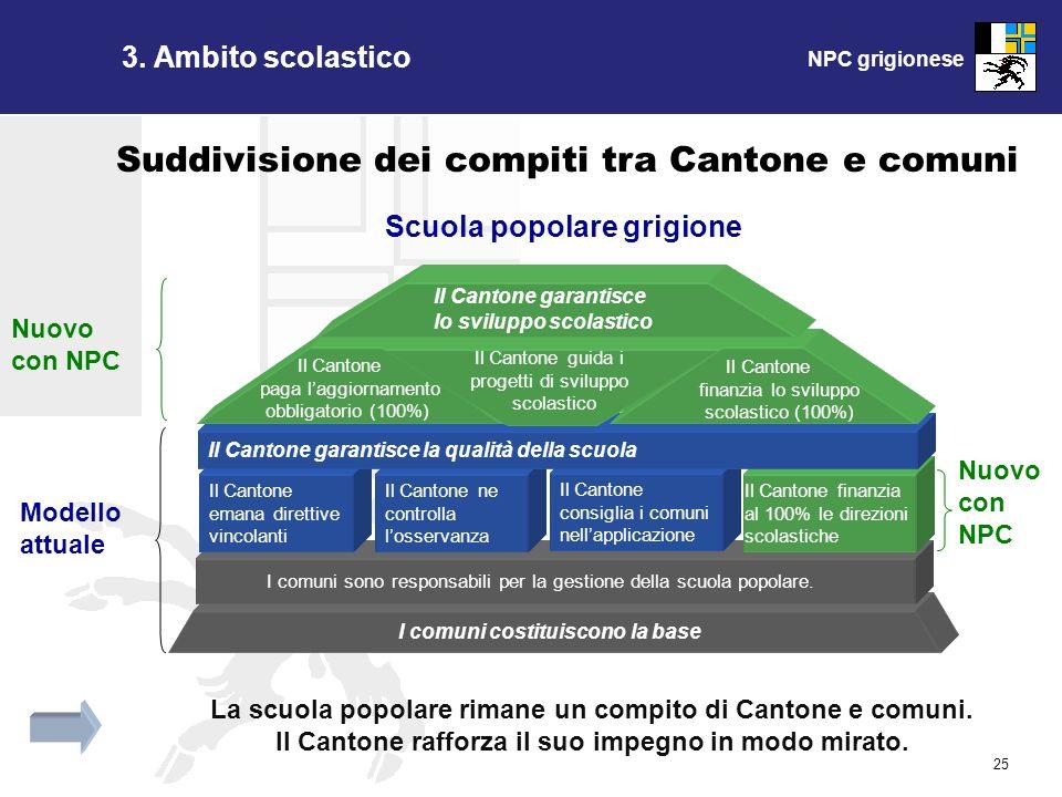 NPC grigionese 25 Suddivisione dei compiti tra Cantone e comuni La scuola popolare rimane un compito di Cantone e comuni.