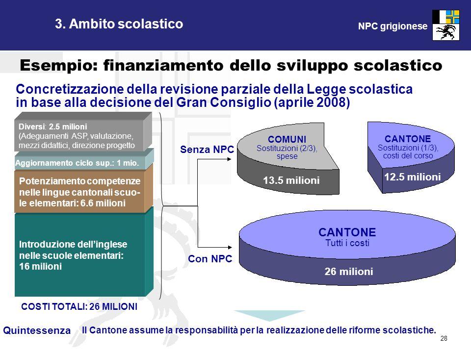 NPC grigionese 28 Quintessenza Il Cantone assume la responsabilità per la realizzazione delle riforme scolastiche. Introduzione dellinglese nelle scuo