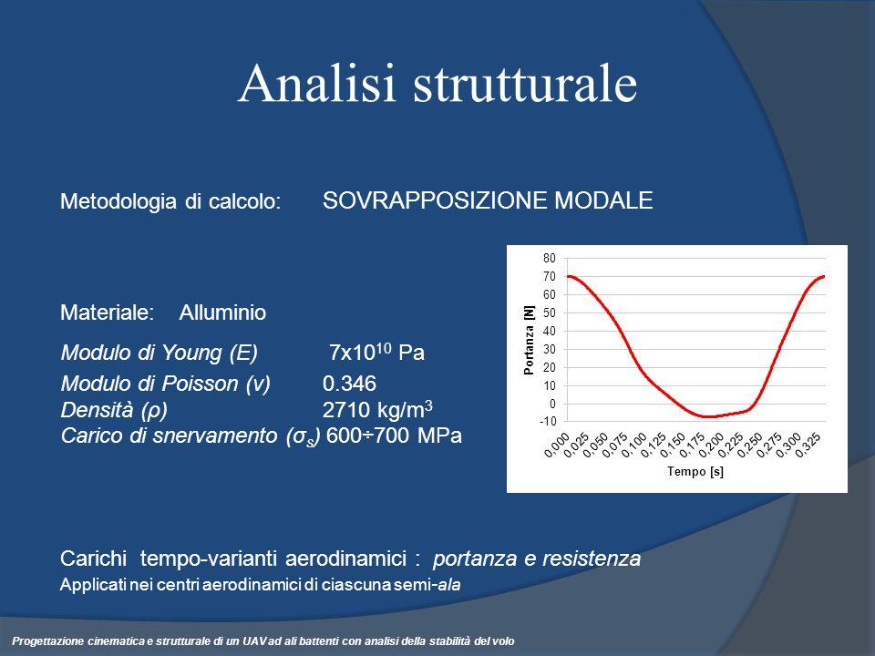 Analisi strutturale Metodologia di calcolo: SOVRAPPOSIZIONE MODALE Carichi tempo-varianti aerodinamici : portanza e resistenza Applicati nei centri ae