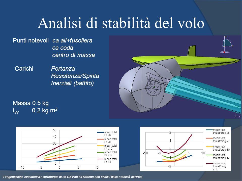 Analisi di stabilità del volo Punti notevoli ca ali+fusoliera ca coda centro di massa Carichi Portanza Resistenza/Spinta Inerziali (battito) Massa 0.5