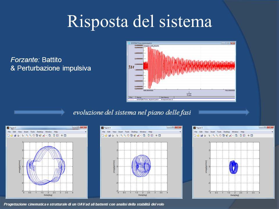 Risposta del sistema Forzante: Battito & Perturbazione impulsiva evoluzione del sistema nel piano delle fasi Progettazione cinematica e strutturale di