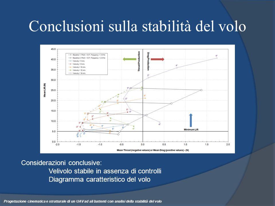 Conclusioni sulla stabilità del volo Considerazioni conclusive: Velivolo stabile in assenza di controlli Diagramma caratteristico del volo Progettazio