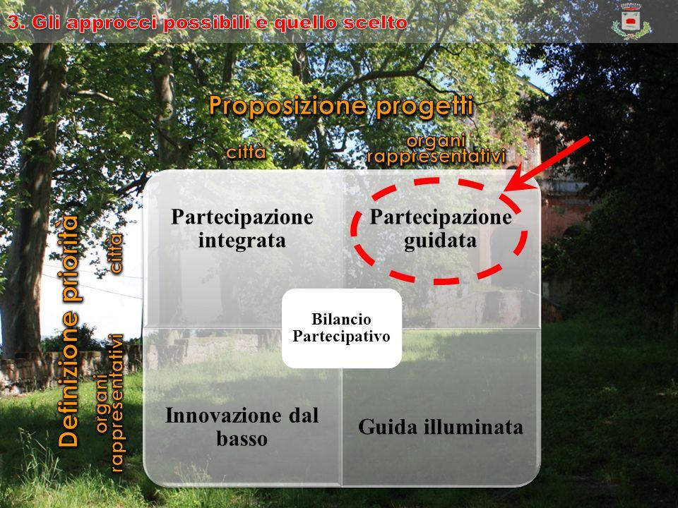 Partecipazione integrata Partecipazione guidata Innovazione dal basso Guida illuminata Bilancio Partecipativo
