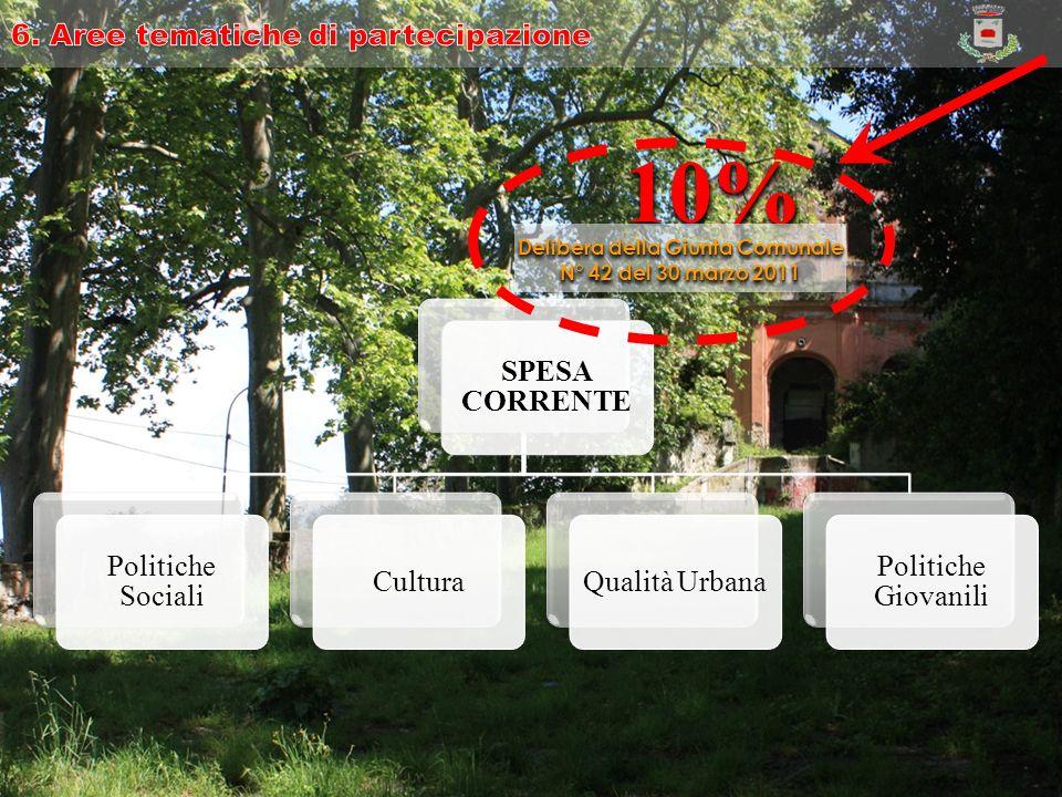 SPESA CORRENTE Politiche Sociali CulturaQualità Urbana Politiche Giovanili 10%10% Delibera della Giunta Comunale N° 42 del 30 marzo 2011 Delibera della Giunta Comunale N° 42 del 30 marzo 2011